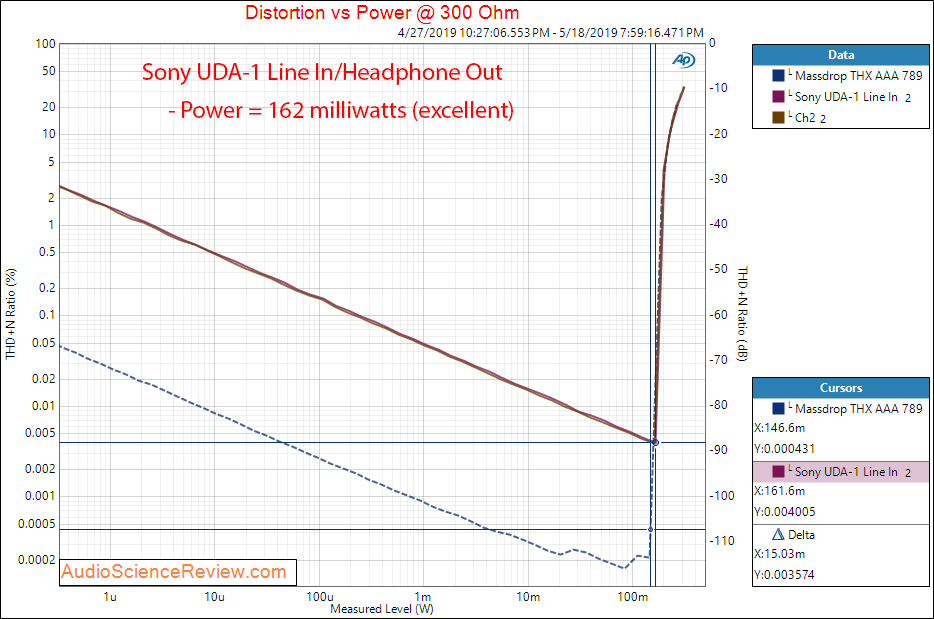 Sony UDA-1 DAC and Amplifier Headphone Power into 300 Ohm Audio Measurements.png