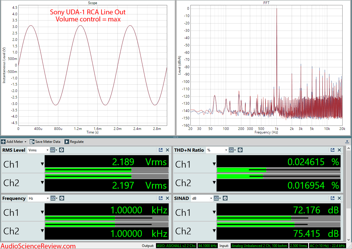 Sony UDA-1 DAC and Amplifier Max Volume Audio Measurements.png
