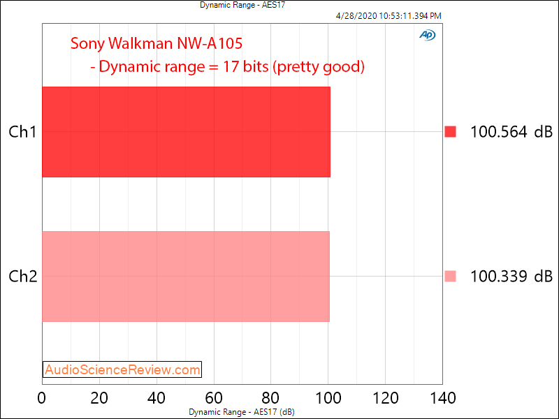 Sony Walkman NW-A105 Digital Audio Player Dynamic Range Audio Measurements.png