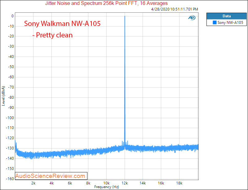 Sony Walkman NW-A105 Digital Audio Player Jitter Audio Measurements.png