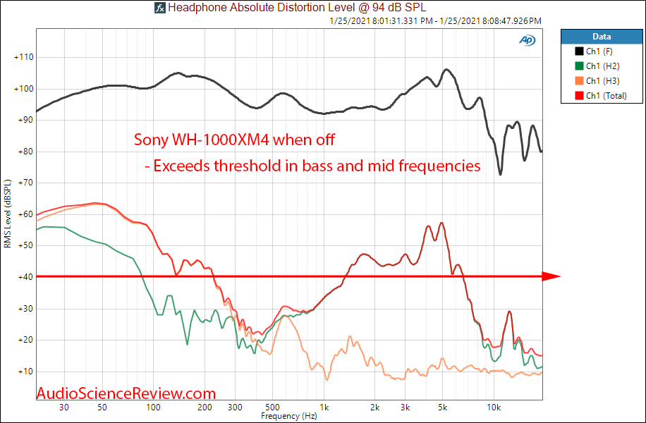 Sony WH-1000XM4 Measurements distortion When Off.png
