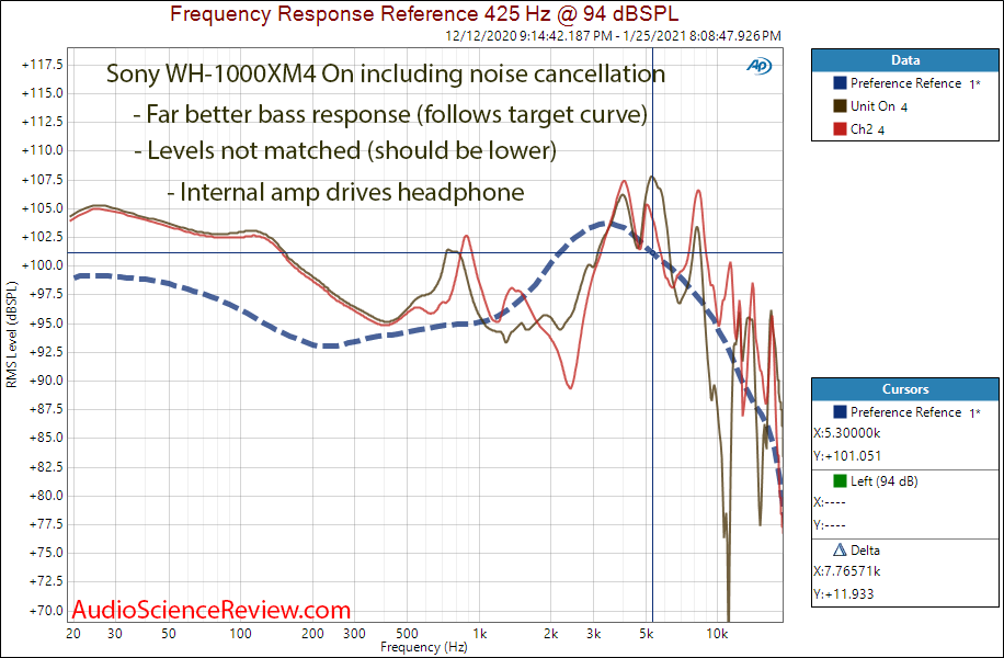 Sony WH-1000XM4 Measurements Noise Cancellation Frequency Response When On.png