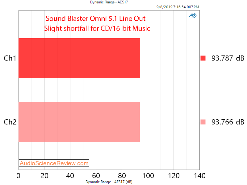 Sound Blaster Omni Surround 51 PC DAC Line Out Dynamic Range Audio Measurements.png