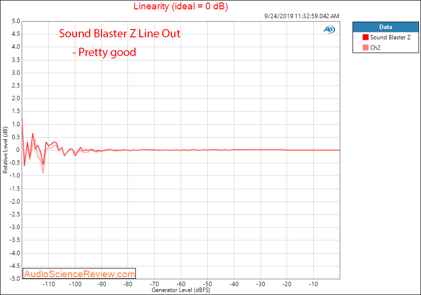 Sound Blaster Z PC Gaming Surround Card Line Out Fronts Linearity Audio Measurements.png
