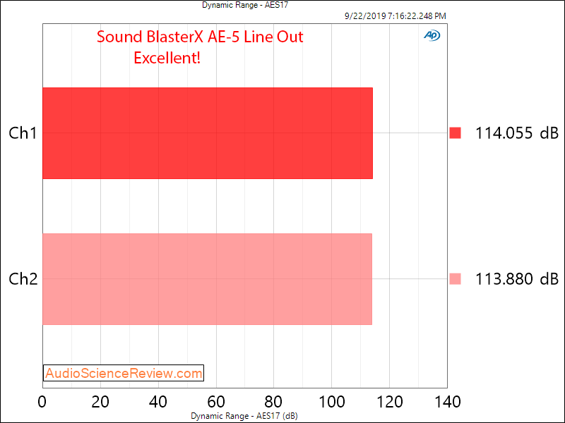 Sound BlasterX AE-5 PC Soundcard Gaming Dynamic Range Audio Measurements.png