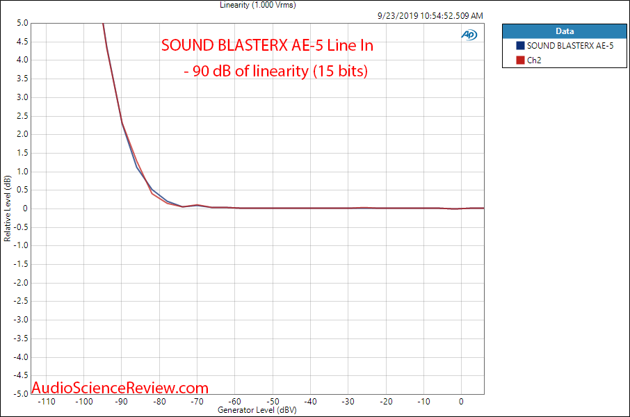 Sound BlasterX AE-5 PC Soundcard Gaming Line In Linearity ADC Audio Measurements.png