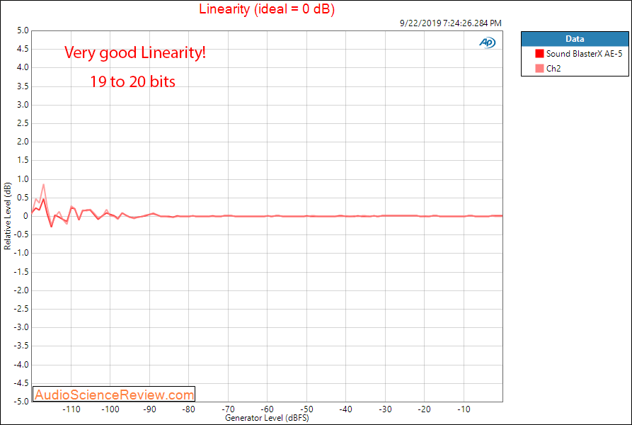 Sound BlasterX AE-5 PC Soundcard Gaming Linearity Audio Measurements.png