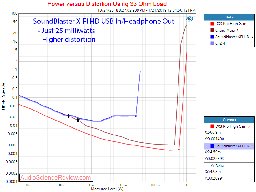 Soundblaster X-FI HD SB1240 PC Sound Card Headphone 33 ohm Measurements.png