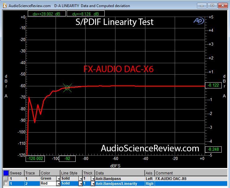 SPDIF Linearity DAC-X6.png