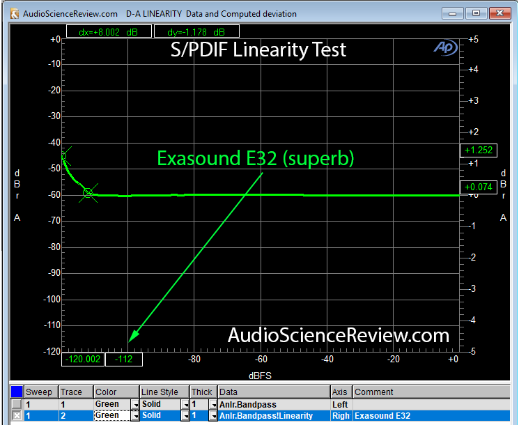 SPDIF Linearity Exasound E32.png