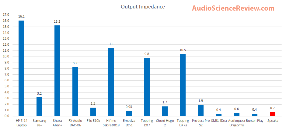 Speaka DAC Output Impedance.png