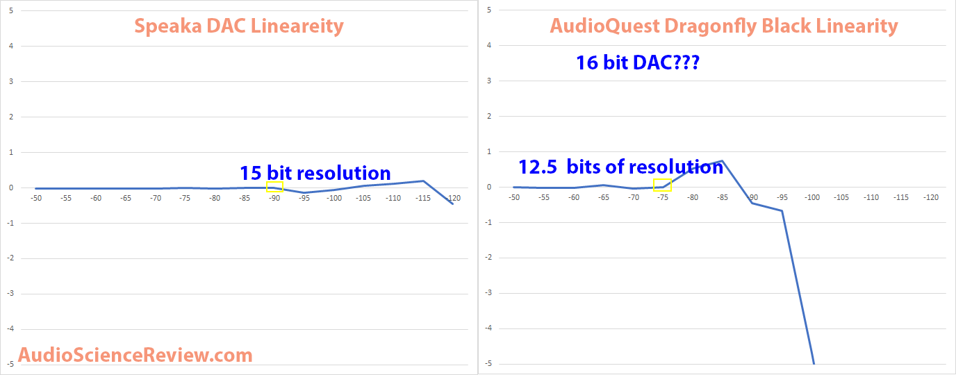 Speaka DAC vs Audioquest Dragonfly Black  Linearity Measurement.png