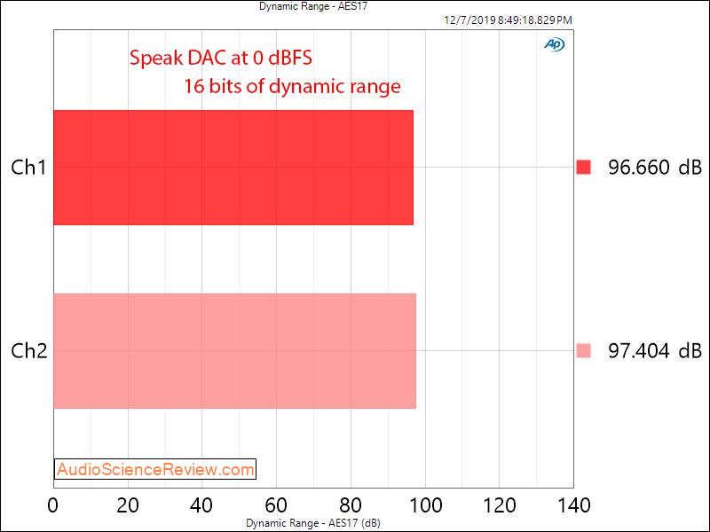 Speaka USB DAC Headphone Amplifier Dongle Dynamic Range Audio Measurements.png