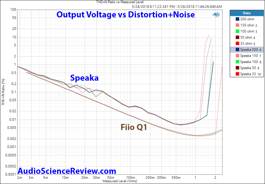 Speaka vs Fiio Q1 DAC THD Distortion vs Output Level Measurement.png