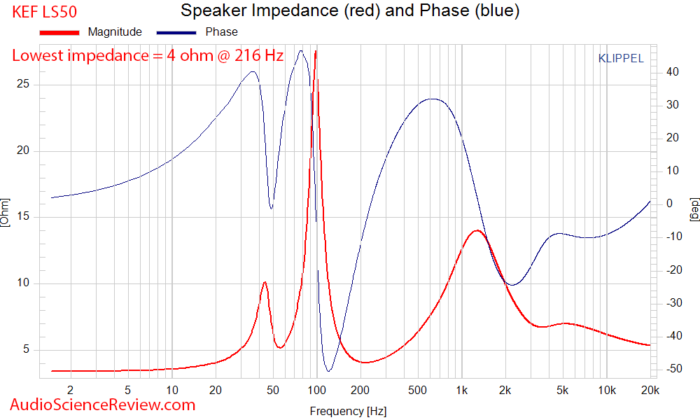 Speaker Impedance (red) and Phase (blue).png