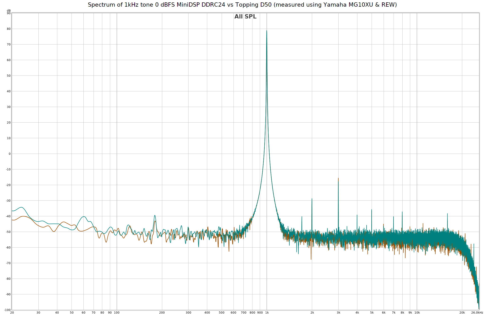 Spectrum of 1kHz tone 0 dBFS MiniDSP DDRC24 vs Topping D50 (measured using Yamaha MG10XU & REW).png