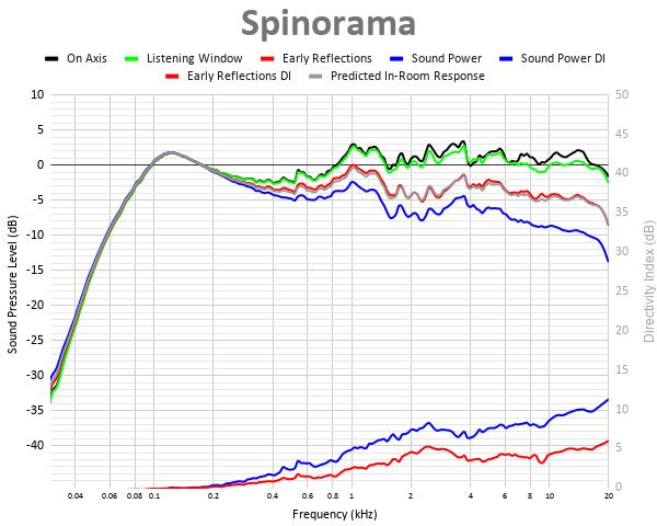 Spinorama 30.png