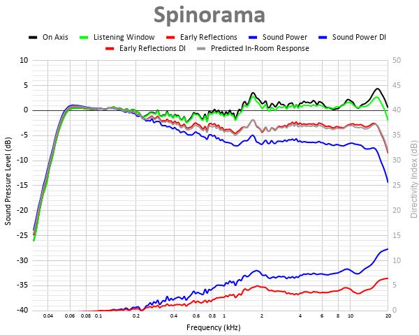 Spinorama 41.png
