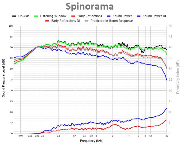 Spinorama 51.png