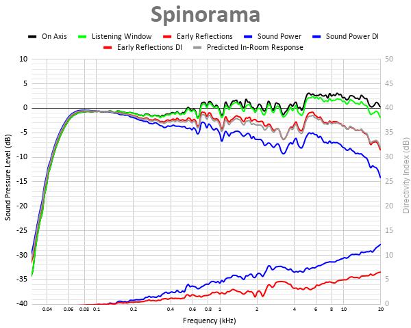 Spinorama 6.png