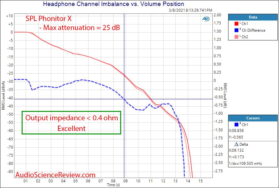 SPL  Phonitor X Measurements balanced channel match headphone.png