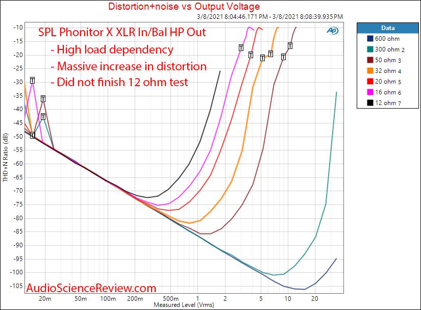 SPL  Phonitor X Measurements balanced power versus load headphone.png