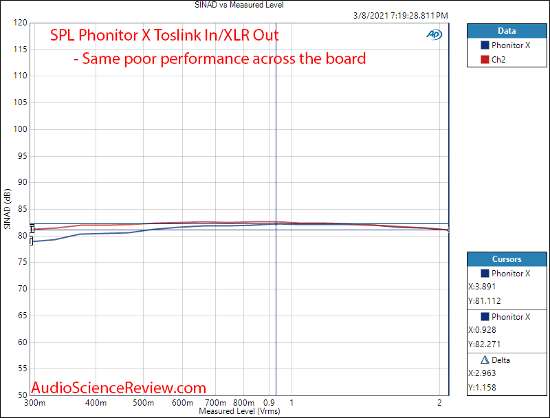 SPL  Phonitor X Measurements DAC THD+N vs Level.png