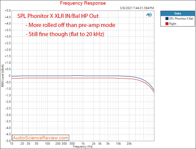 SPL  Phonitor X Measurements Frequency Response headphone.png