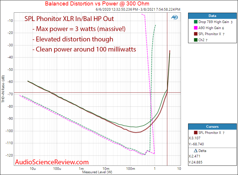 SPL  Phonitor X Measurements headphone power 300 ohm.png