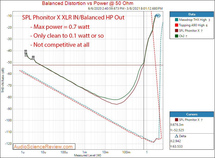 SPL  Phonitor X Measurements headphone power 50 ohm.png