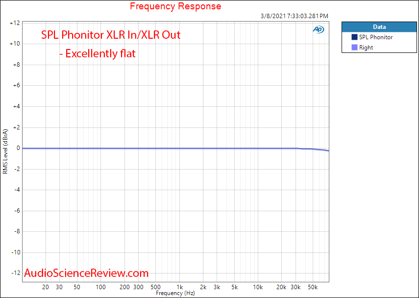 SPL  Phonitor X Measurements preamplifier frequency response.png