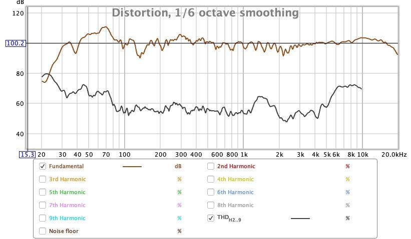 SPL vs Freq vs THD 100db.jpg