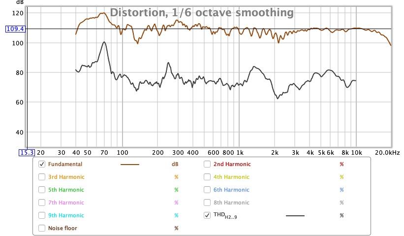 SPL vs Freq vs THD 110db.jpg