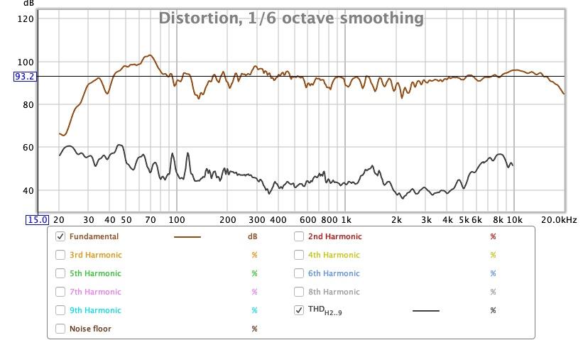 SPL vs Freq vs THD 93db.jpg