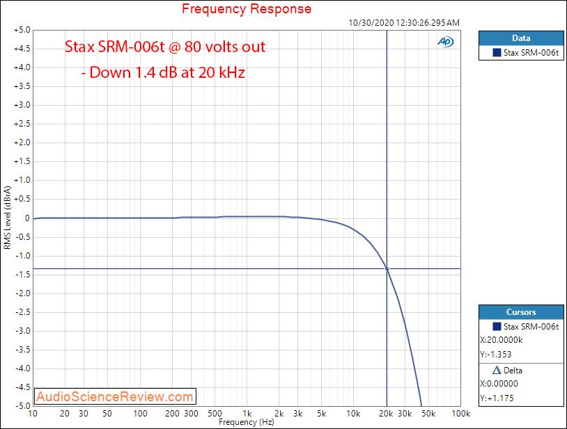 Stax SRM-006t Electrostatic Earphone Headphone Amplifier Frequency Response Audio Measurements.png