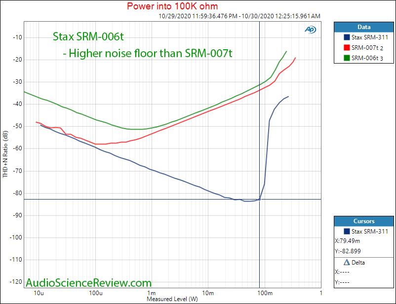 Stax SRM-006t Electrostatic Earphone Headphone Amplifier Power into 100K Audio Measurements.png