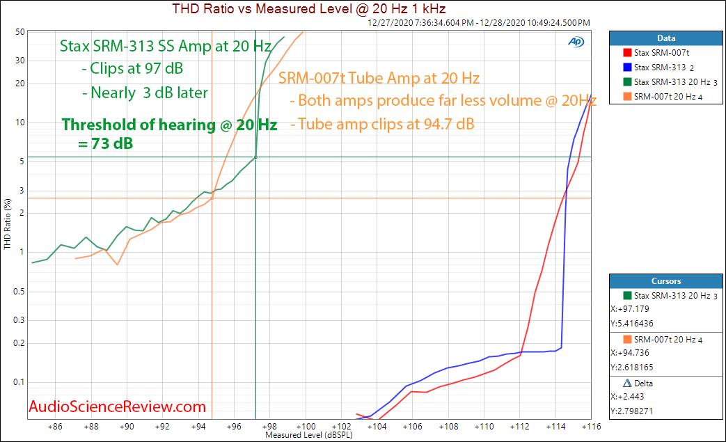 Stax SRM-007t tube amplifier versus SRM-313 Solid State 20 Hz Distortion Measurements.png