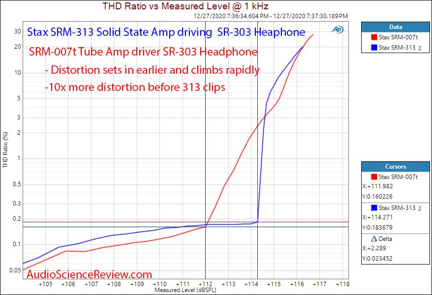 Stax SRM-007t tube amplifier versus SRM-313 Solid State Distortion Measurements.png