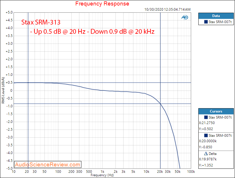 Stax SRM-313 Headphone Amp Frequency Response Audio Measurements.png