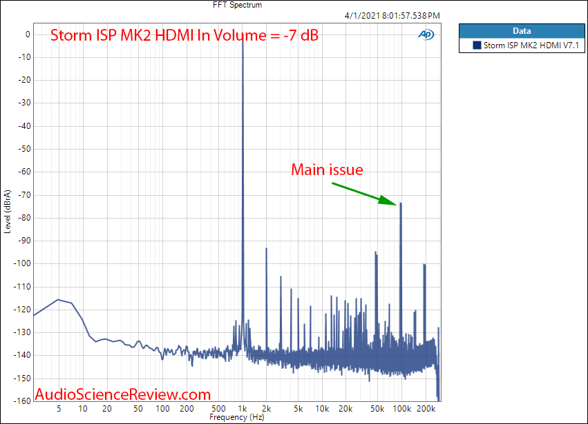 Storm Audio ISP MK2 Measurements 1 kHz FFT HDMI.png