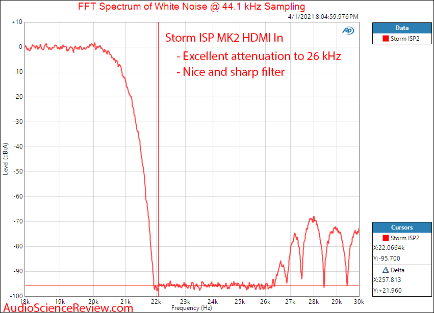 Storm Audio ISP MK2 Measurements DAC Filter HDMI.png
