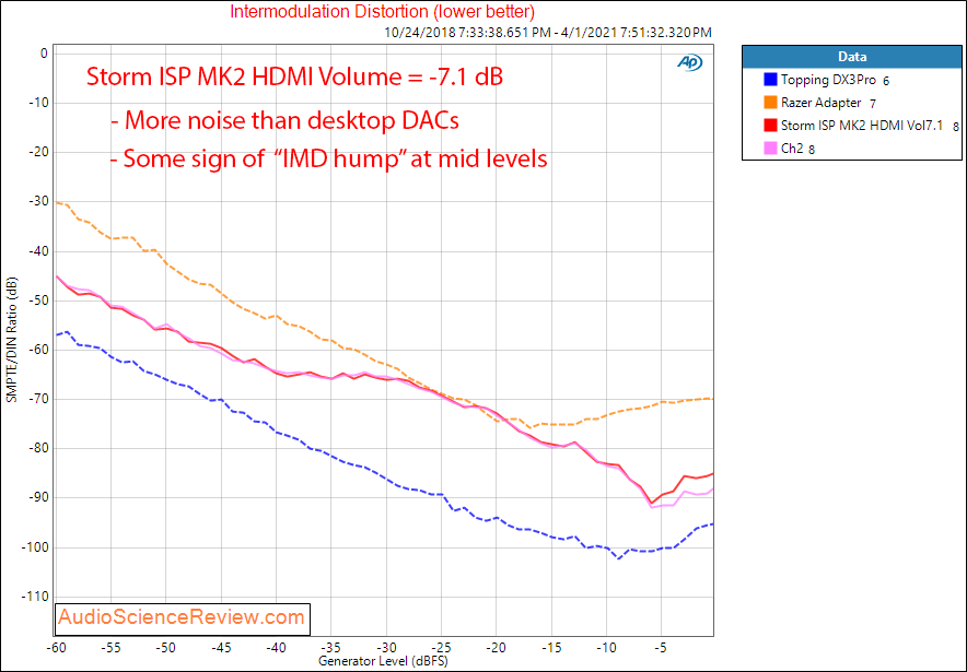 Storm Audio ISP MK2 Measurements IMD HDMI.png