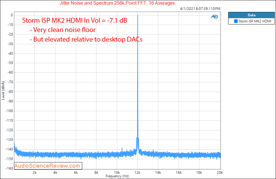 Storm Audio ISP MK2 Measurements Jitter HDMI.png