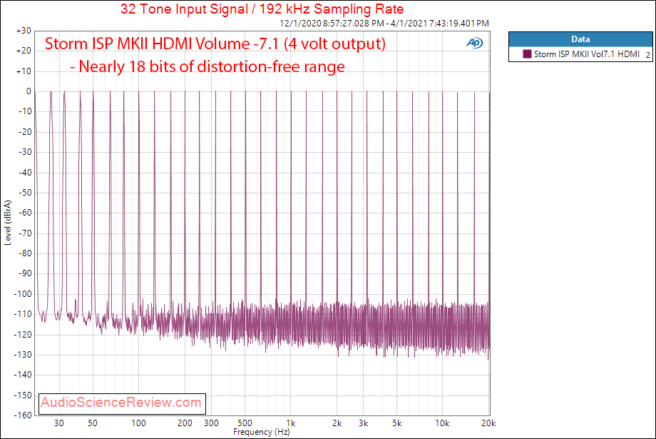 Storm Audio ISP MK2 Measurements Multitone HDMI.png