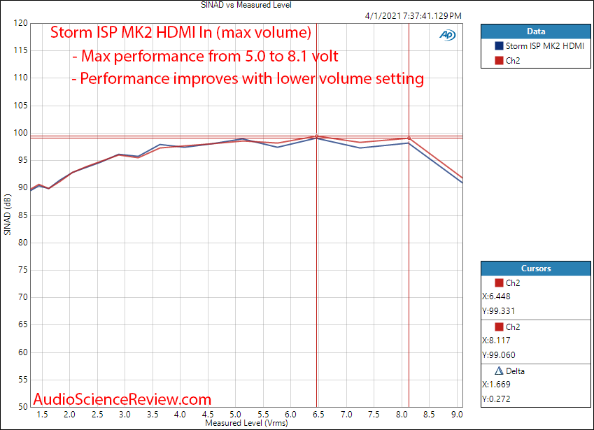 Storm Audio ISP MK2 Measurements THD+N vs Level HDMI.png