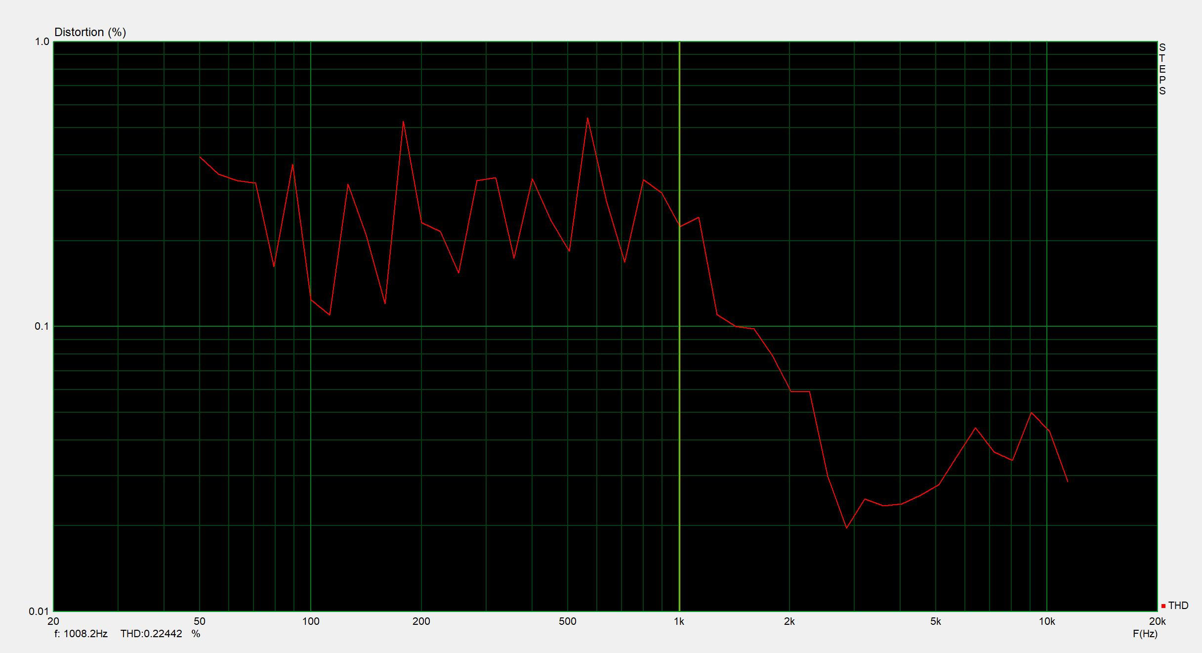 Sweep_ECM999_THD_Solo3_Mic1.png