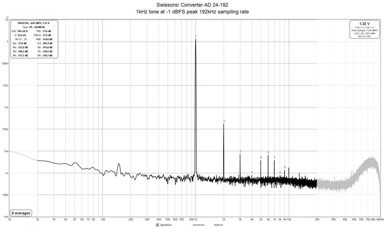 Swissonic Converter AD 24-192 1kHz tone at -1 dBFS peak 192kHz sampling rate.png