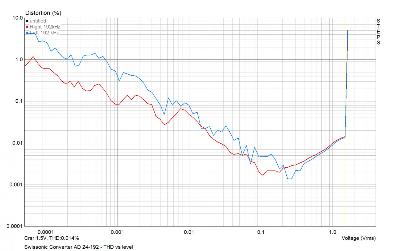Swissonic Converter AD 24-192 - THD vs level.png
