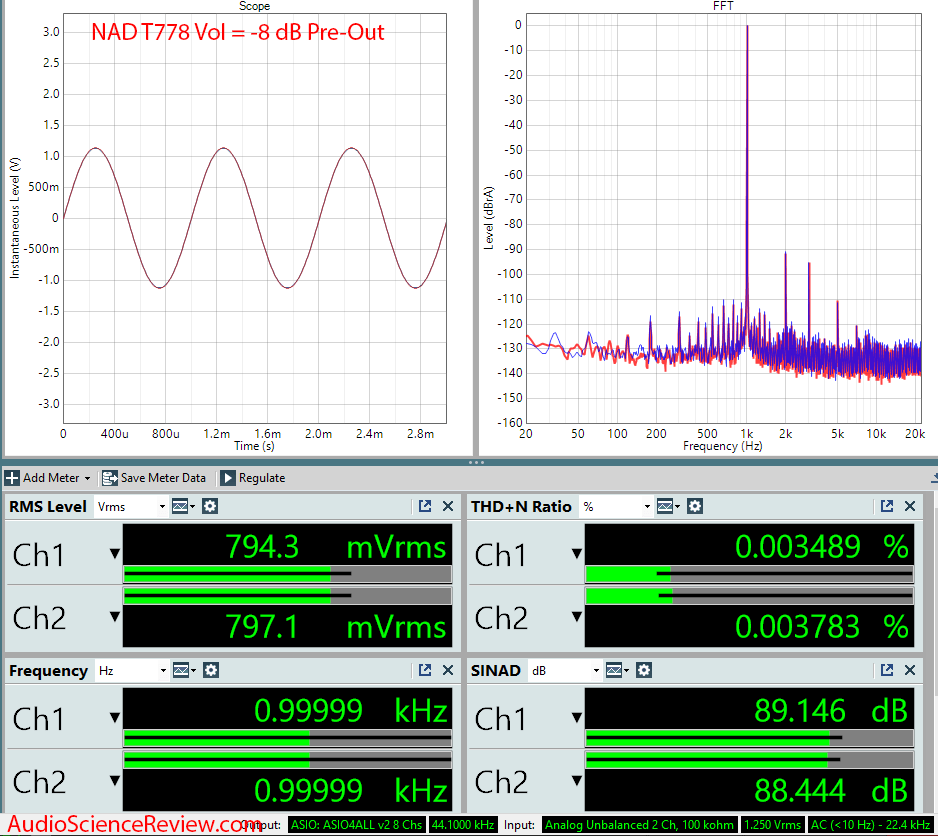 T 778 AV Surround Amplifier AVR -8 dB Audio Measurements.png