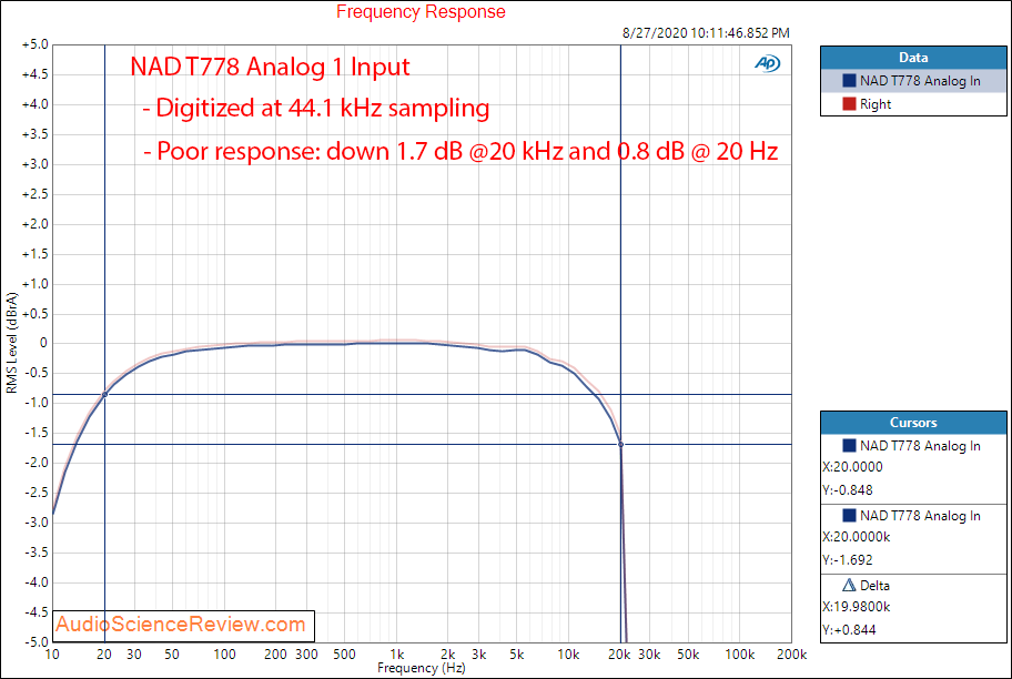 T 778 AV Surround Amplifier AVR Analog In Frequency Response Audio Measurements.png